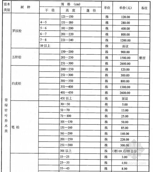 [武汉]2013年第3季度苗木市场价格信息