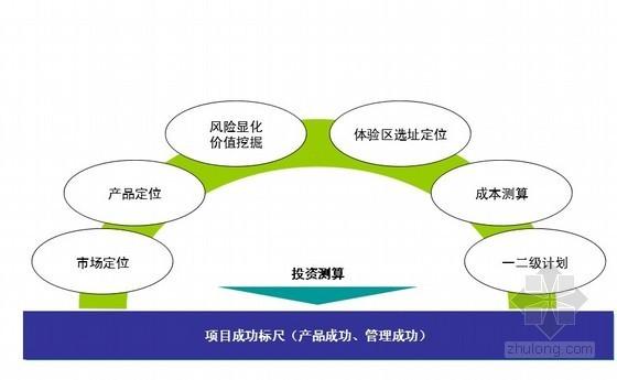 [重庆]标杆地产项目启动阶段标准模板