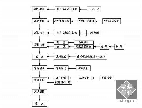 盾构施工工艺流程