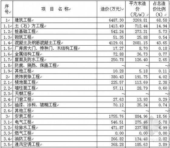 [上海]地下车库(兼人防)造价指标分析(2010)