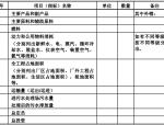 中国石化总公司关于石化建设工程总体设计规定