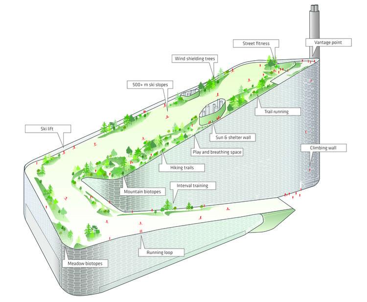 SLA建筑事务所接棒BIG,将在垃圾发电厂上建滑雪公园_2