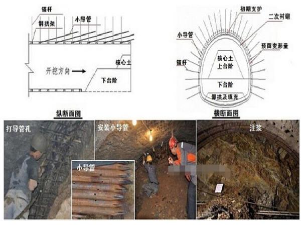 地下管廊、隧道建设:浅埋暗挖法施工解析!