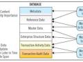 BIM设计资源管理的数据库实践