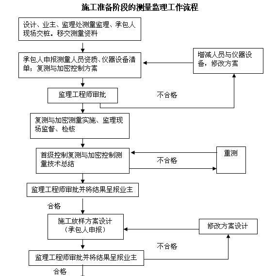 [内蒙古]一级公路监理实施细则(图文丰富)_8