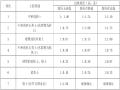 [广州]绿道彩色沥青路面工程施工组织设计(28页)
