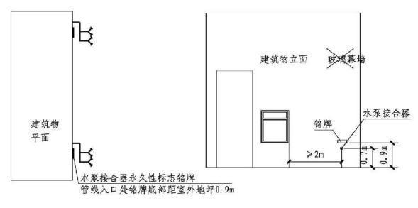 消防给水中的室内外消火栓系统设置《消水规》是这样规定和理解