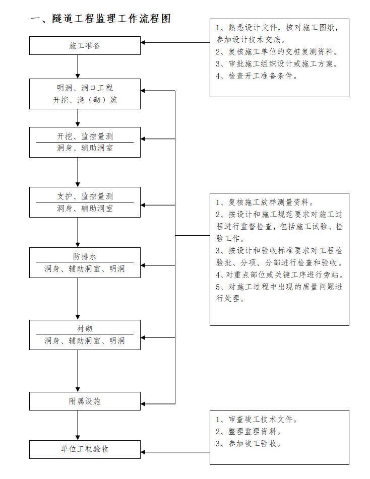 隧道工程监理工作流程图