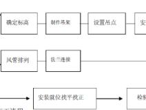 绵阳车站站房灾后重建pk10计划暖通施工组织北京赛车(53页)