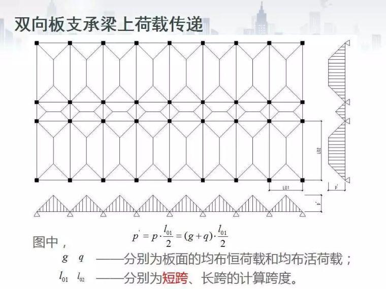 [框架结构手算案例]Part3双向板支承梁上恒、活荷载计算