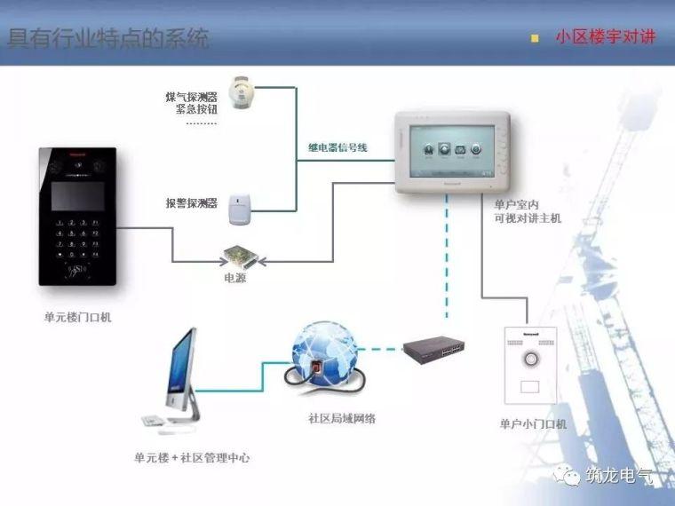 2018最全智能化弱电系统知识分享[收藏备用]_61