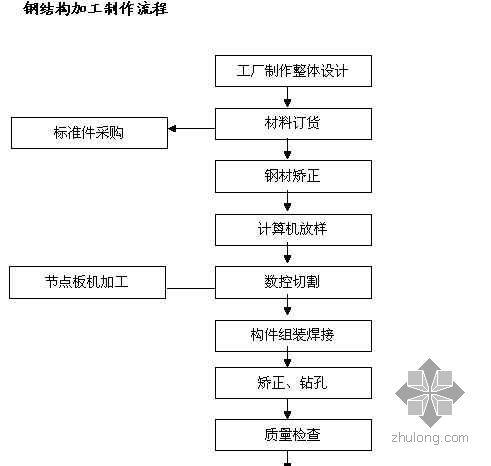 钢结构加工制作流程图