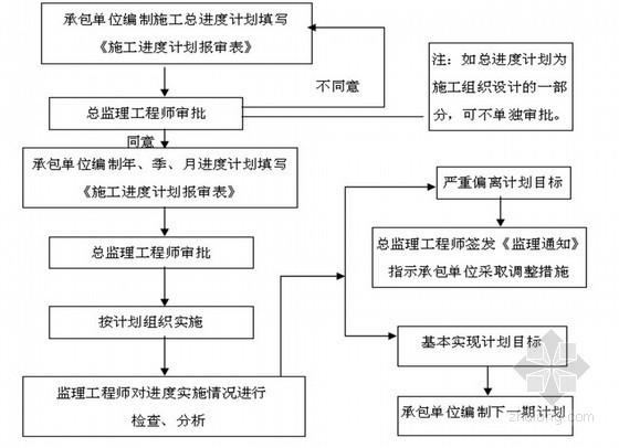 [河南]学校综合楼建设工程监理规划