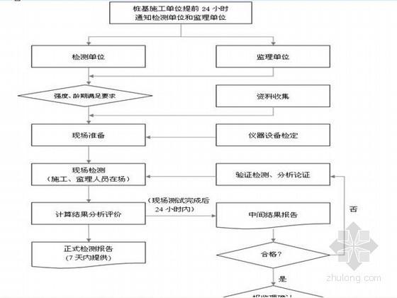 [山东]城际铁路工程试验及检测监理实施细则