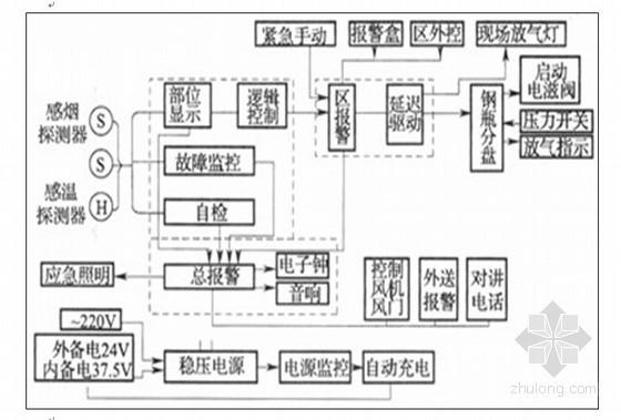 [广东]33层豪华商住楼消防系统施工组织设计(气体灭火系统 防排烟及送排风系统)