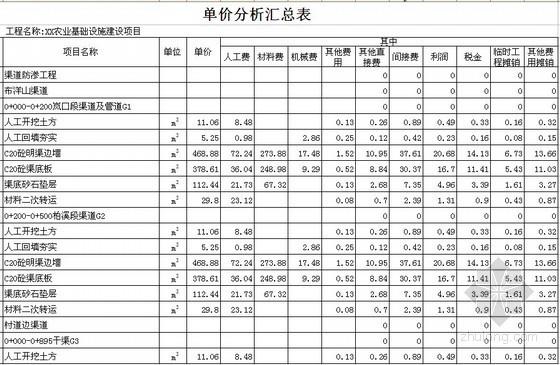 [福建]某农业基础设施建设项目工程预算书(含工程量计算)