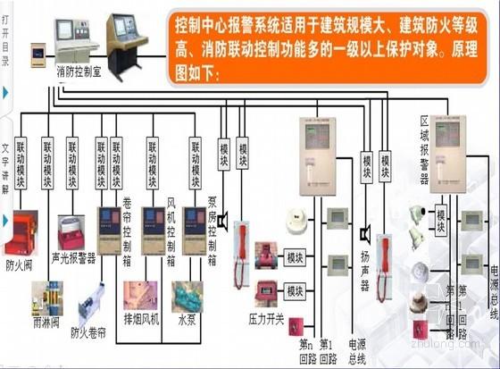 GB50116-2013火灾自动报警系统设计规范解读PPT339页