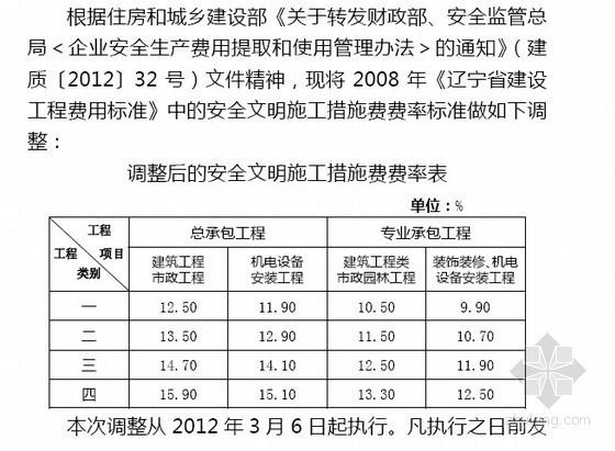 [辽宁]建设工程安全文明施工措施费费率调整(辽建价发[2012]4号)