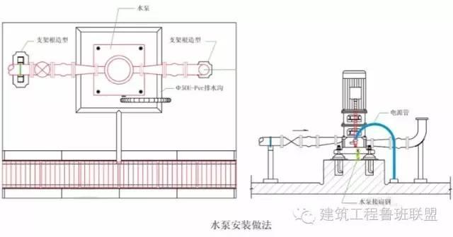 水泵基础→水泵安装→管道及支架安装→接线,接地安装→地面及排水沟