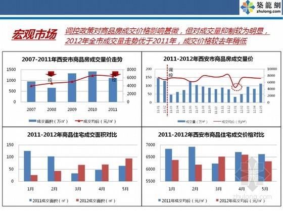[西安]2015年知名地产项目前期策划报告(案例分析)