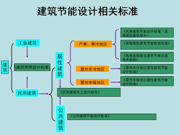 建筑节能消防图文详解(93页)
