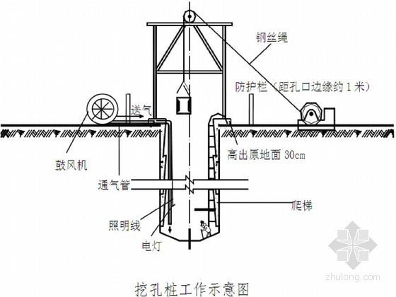 [广东]公路特大桥人工挖孔桩基础及孔内爆破施工方案