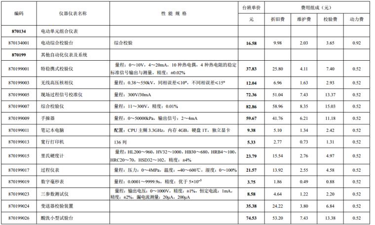 最新2016版山东省建设工程施工仪器仪表台班费_4