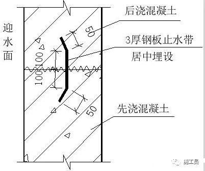 [推荐收藏]地下室节点防水工艺做法大全!