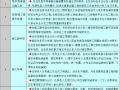 [天津]超高层双子塔项目总承包管理方案(39页)