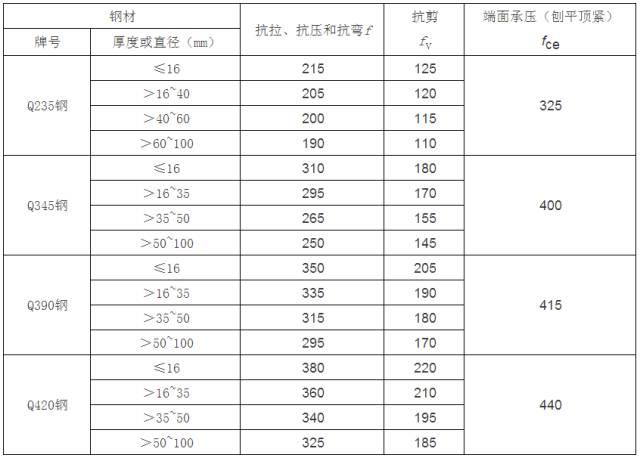 [钢构知识]钢结构设计计算用表_1