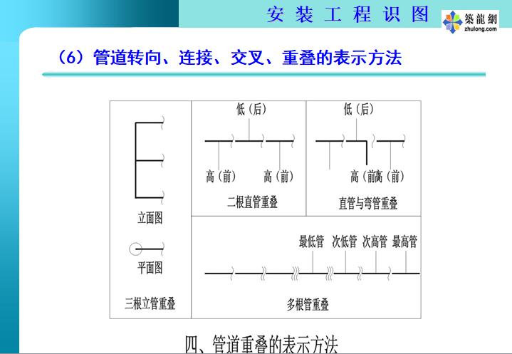 暖通空调管道安装工程识图(169页)_5