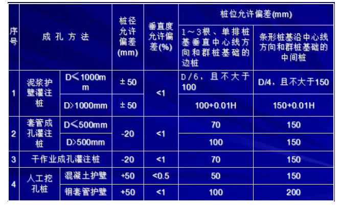 [图文]桩基施工及溶洞的处理方法_17