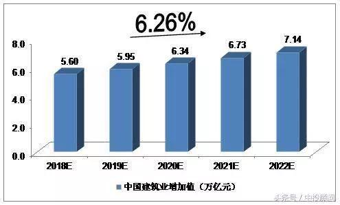 2018-2022年中国建筑业发展的预测分析