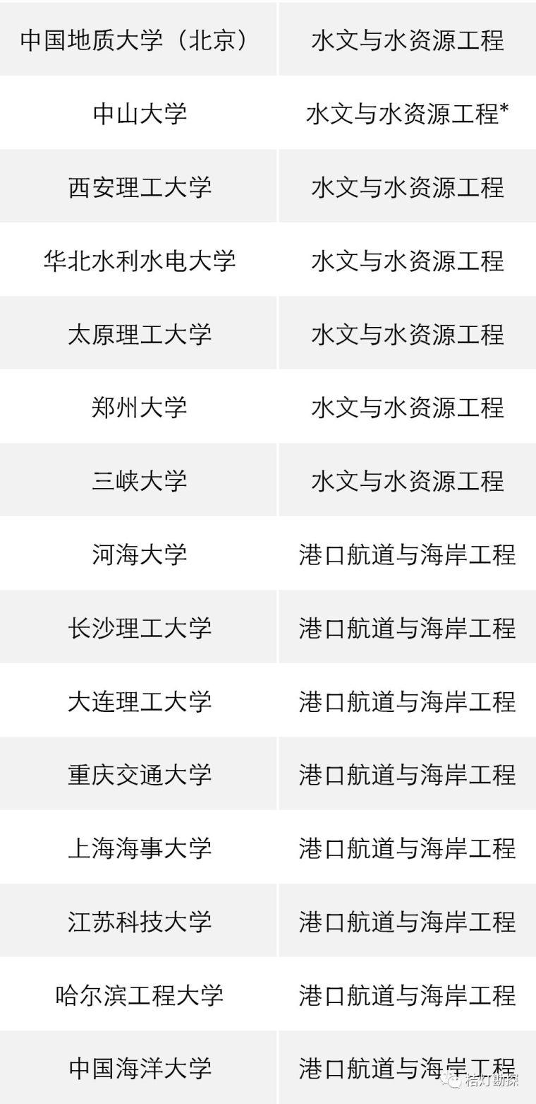 """教育部公布293个地学类工科专业进入全球""""第一方阵""""!_8"""