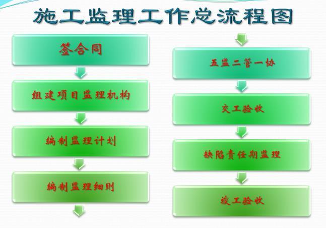 公路工程监理工作程序课件(57页)