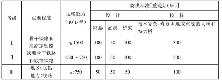 水库大坝安全事故防范与除险加固技术标准手册_6