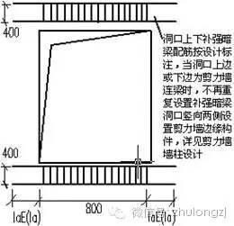 剪力墙钢筋工程量计算,钢筋算量最复杂构件,这个必须会!_28