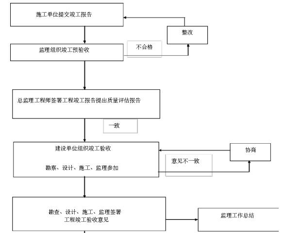 铁路工程建设标准化监理站管理手册(306页,图文丰富)_8