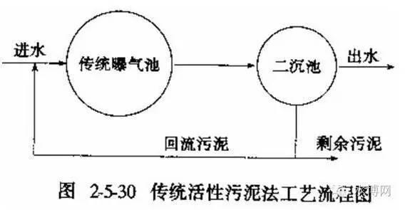 UASB污水处理厂资料下载-全面解析 | 污水处理基本知识,作为环保人,不得不知道!