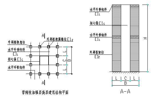 带加强层高层建筑结构设计