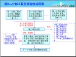 建筑施工资料管理流程图