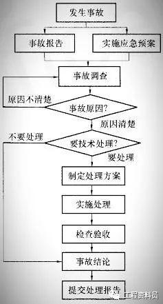 施工质量事故报告和处理程序
