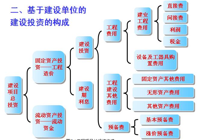 工程项目成本控制讲解(案例分析)