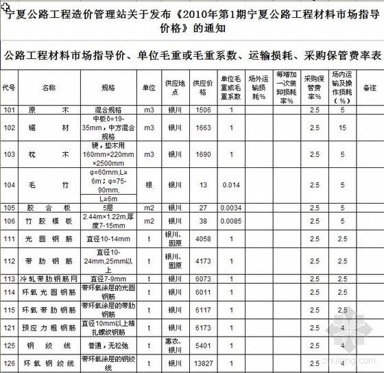 2010年1月宁夏公路工程主要材料市场指导价格