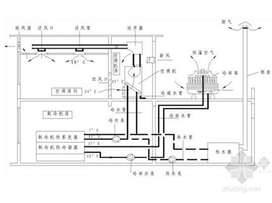房建工程暖通空调监理实施细则(完整)