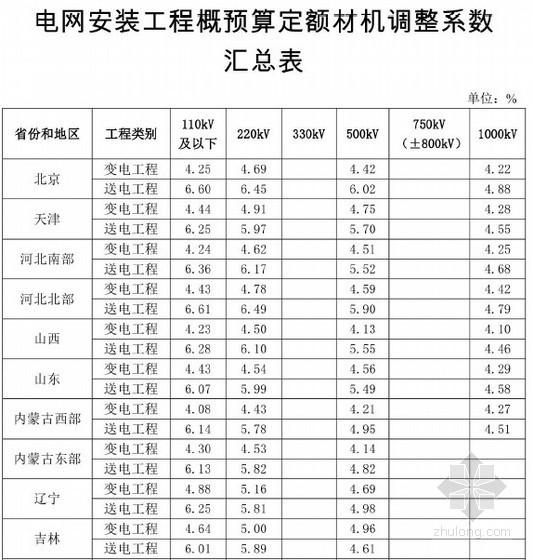 [全国]2014年电网安装工程概预算定额材机调整汇总表