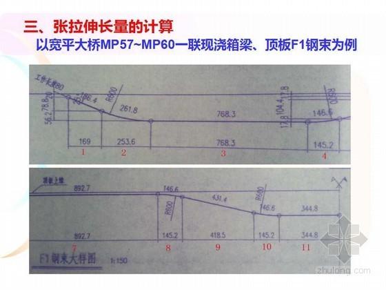 预应力张拉施工技术培训讲义(29页)