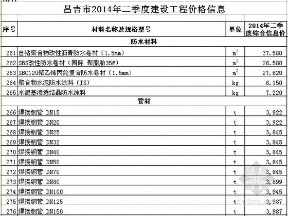 [昌吉州]2014年2季度建设工程材料价格信息