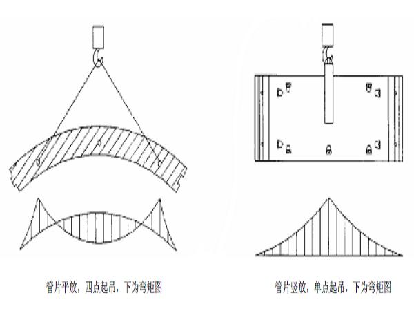 地铁管片生产质量控制