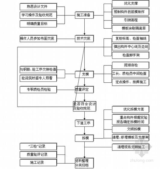 [四川]大学后勤服务综合楼项目质量策划书